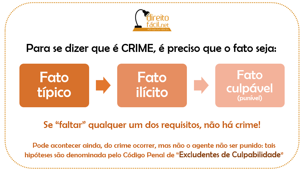 crime_requisitos